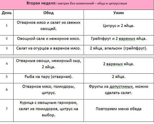 Диета магги творожная меню на 4 недели таблица